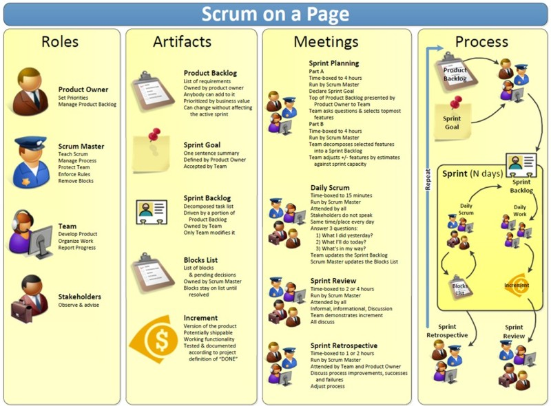 Sketch #8: scrum vs kanban vs scrumban - agile wheel